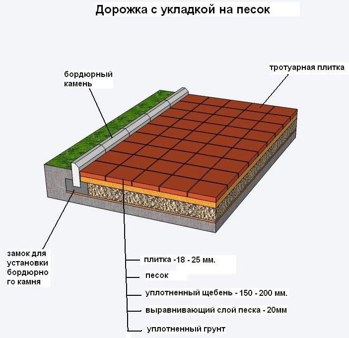Полимерпесчаная плитка своими руками фото 104